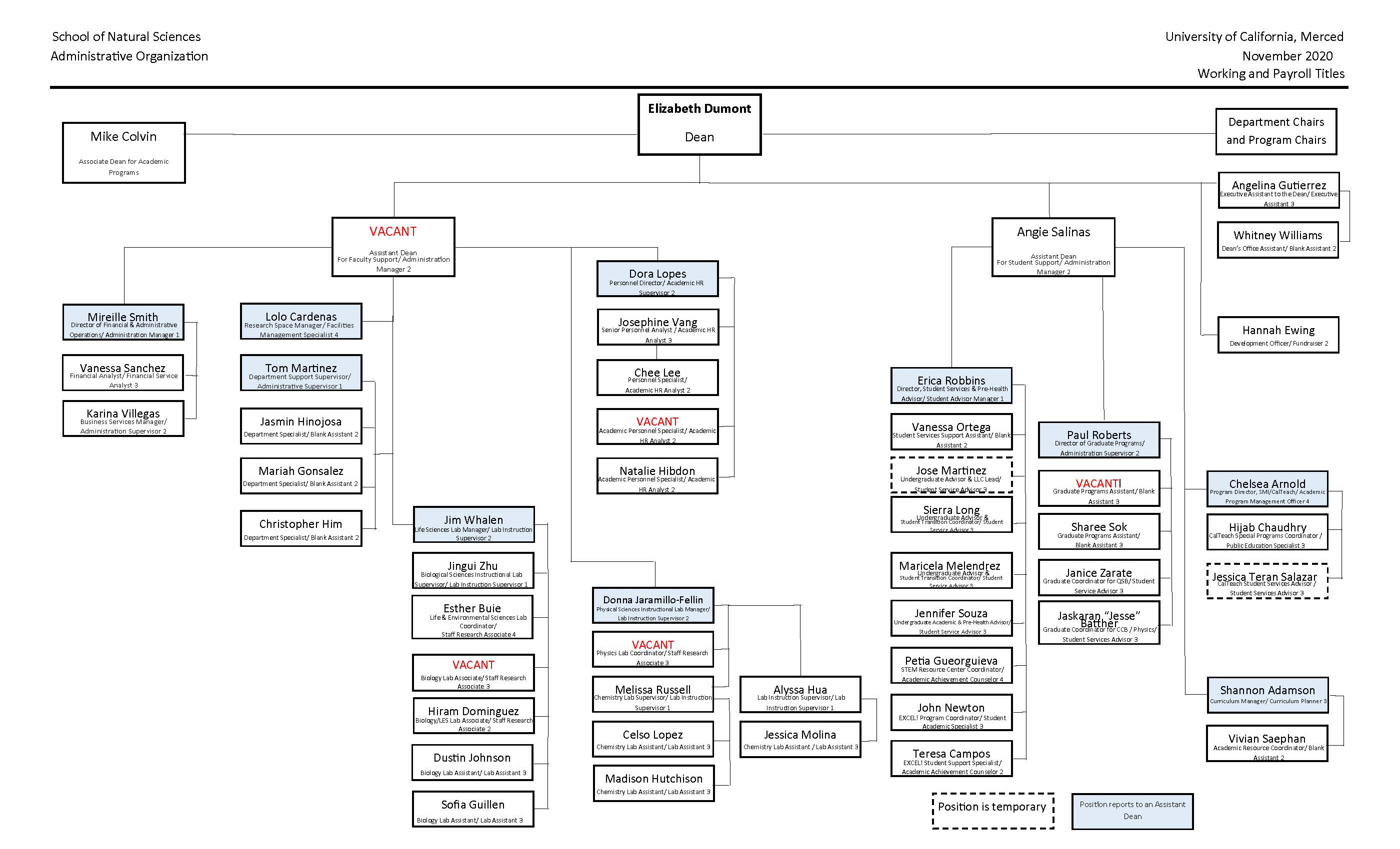 UC Merced School of Natural Sciences Organizational Chart